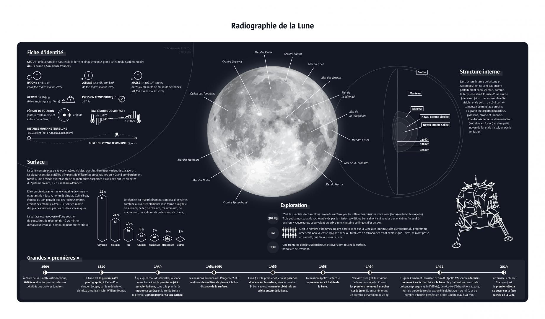 lune infographie
